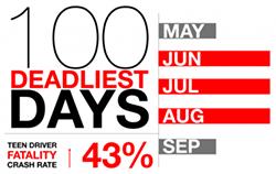 Teen driver infographic 100 deadliest days